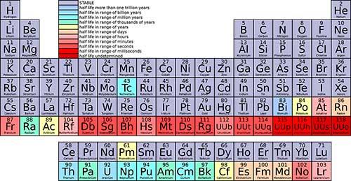 Rutherfordio numero atomico 104 elemento qumico smbolo rf rutherfordio elemento atomico 104 de la tabla periodica masa atmica de 261u grupo 4 del periodo 7 urtaz Gallery